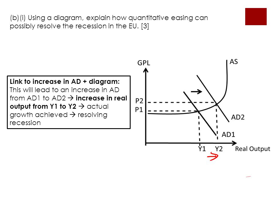 (b)(i) Using a diagram, explain how quantitative easing can possibly resolve the recession in the EU. [3]